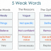 5 Weak Words to Avoid and What to Use Instead